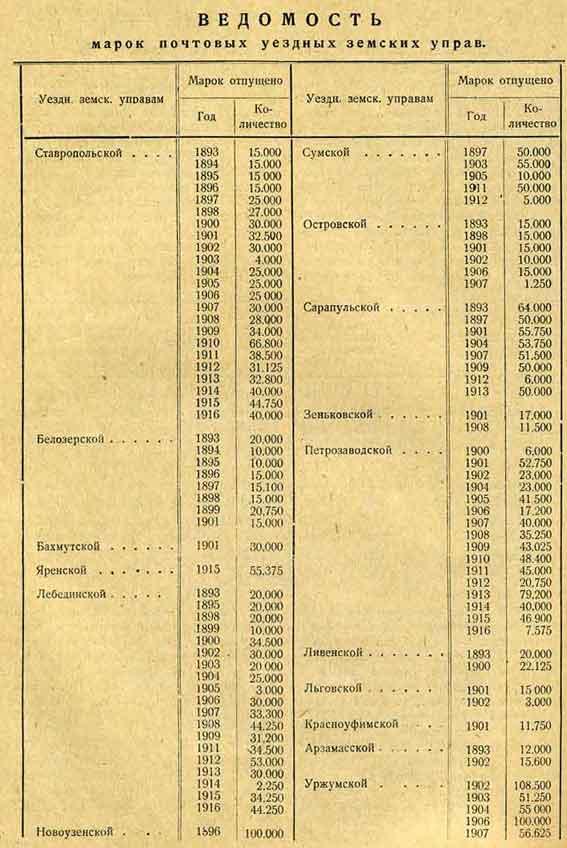Ведомость уездных Земских почтовых управ